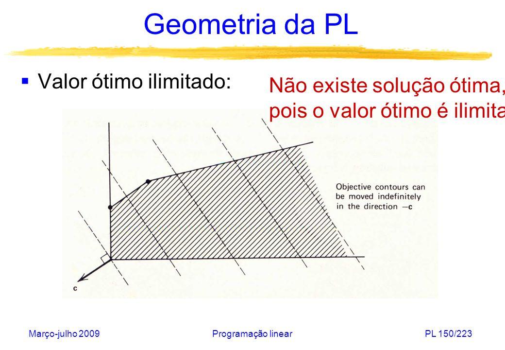 Março-julho 2009Programação linearPL 150/223 Geometria da PL Valor ótimo ilimitado: Não existe solução ótima, pois o valor ótimo é ilimitado