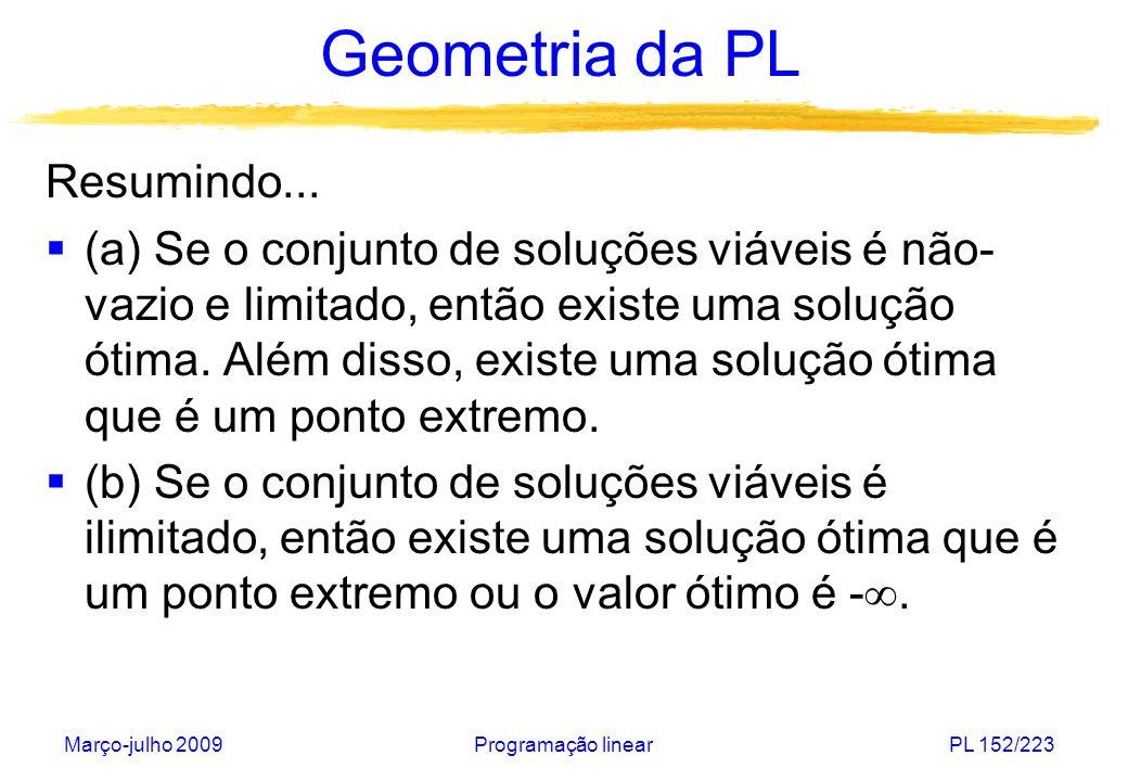 Março-julho 2009Programação linearPL 152/223 Geometria da PL Resumindo... (a) Se o conjunto de soluções viáveis é não- vazio e limitado, então existe