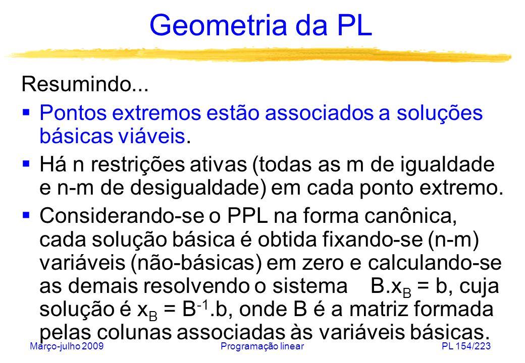 Março-julho 2009Programação linearPL 154/223 Geometria da PL Resumindo... Pontos extremos estão associados a soluções básicas viáveis. Há n restrições