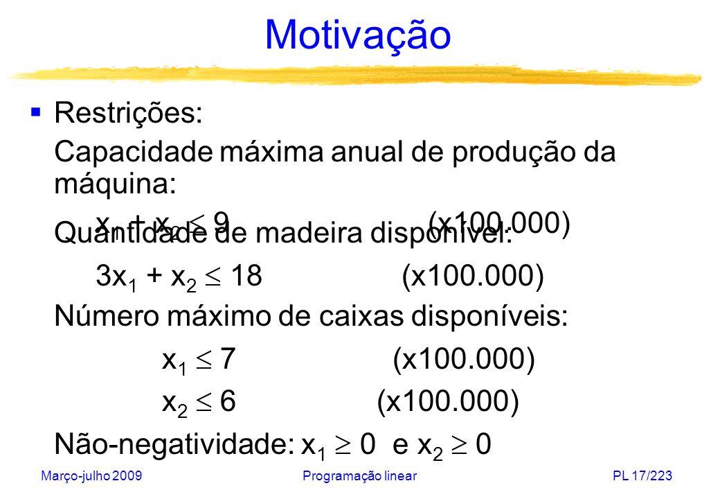 Março-julho 2009Programação linearPL 18/223 Motivação Problema de programação linear: Programação linear: todas as relações entre variáveis são lineares (função objetivo e restrições) restrição (1) restrição (2) restrição (3) restrição (4)