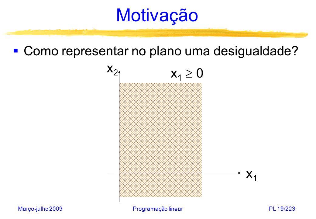 Março-julho 2009Programação linearPL 19/223 Motivação Como representar no plano uma desigualdade? x1x1 x2x2 x 1 0