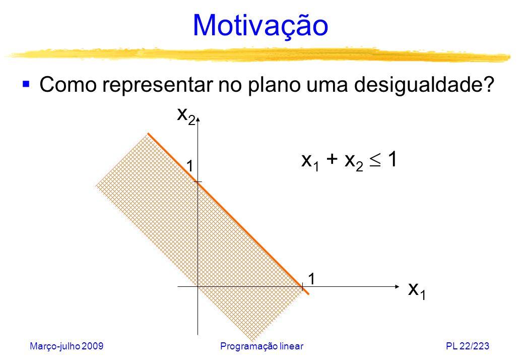 Março-julho 2009Programação linearPL 22/223 x1x1 x2x2 Motivação Como representar no plano uma desigualdade? 1 1 x 1 + x 2 1