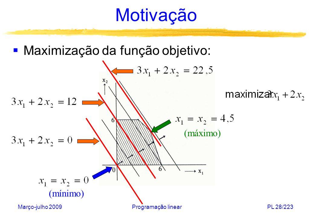 Março-julho 2009Programação linearPL 29/223 Motivação Visualização do modelo em três dimensões: