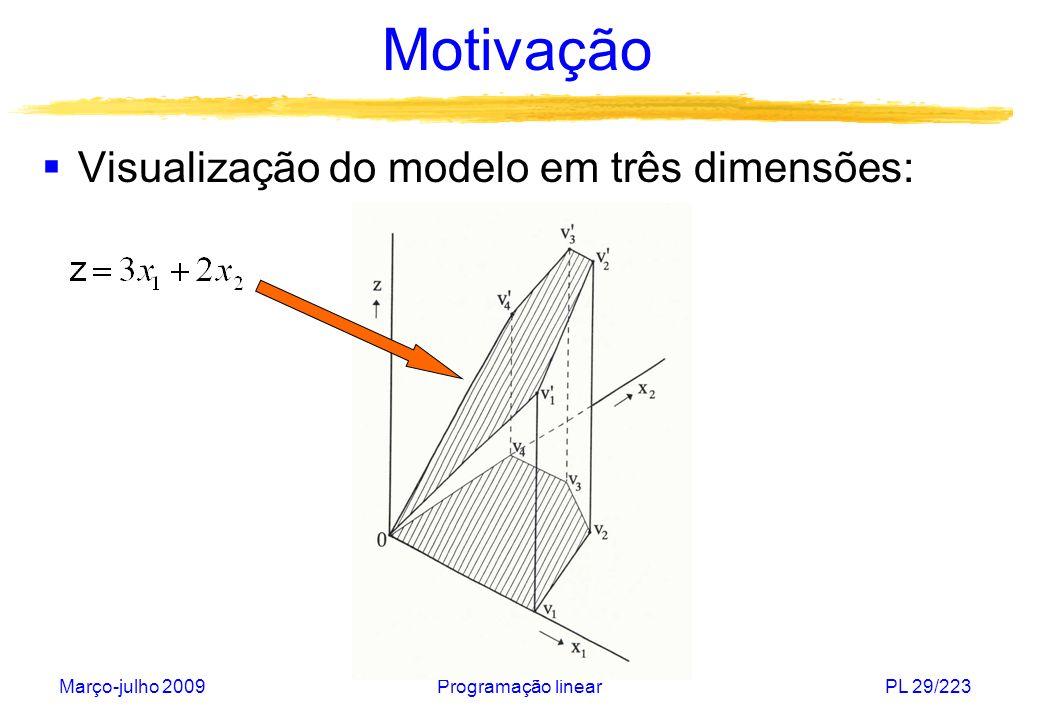 Março-julho 2009Programação linearPL 30/223 Motivação Extensão do modelo com uma restrição adicional: devido a restrições contratuais, a empresa deve fornecer um mínimo de 5 (x100.000) caixas de fósforos no próximo ano.