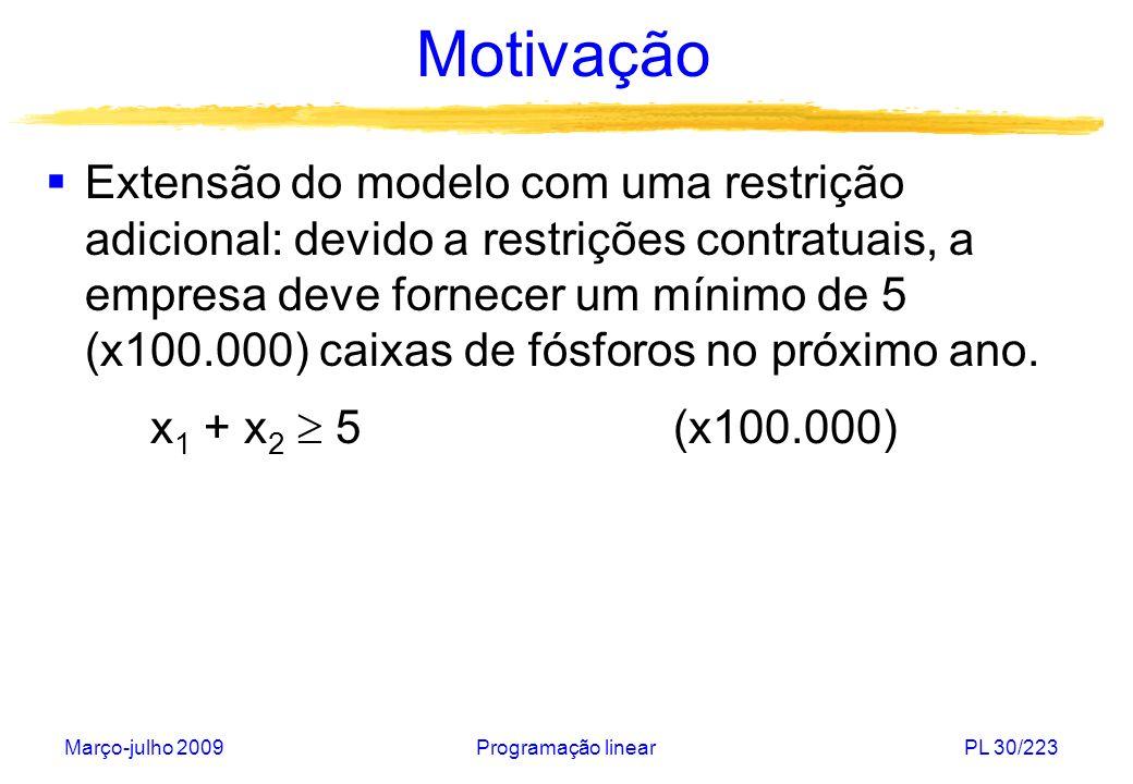 Março-julho 2009Programação linearPL 30/223 Motivação Extensão do modelo com uma restrição adicional: devido a restrições contratuais, a empresa deve