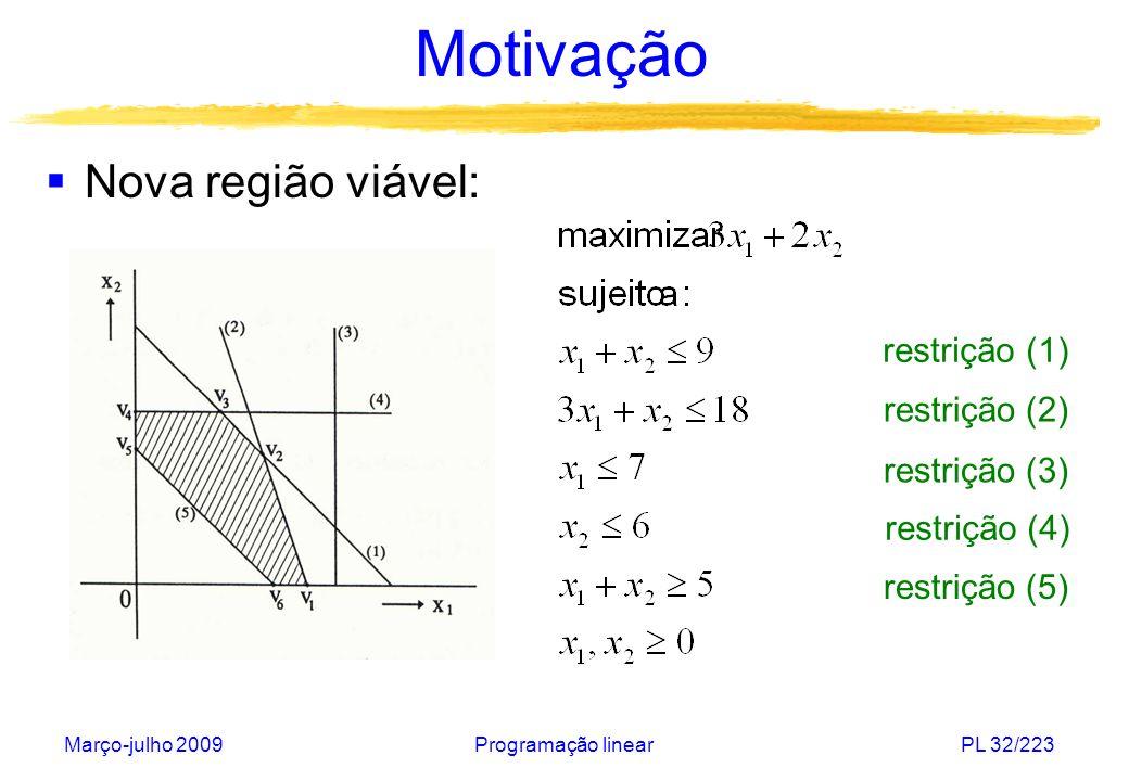 Março-julho 2009Programação linearPL 32/223 Motivação Nova região viável: restrição (1) restrição (2) restrição (3) restrição (4) restrição (5)