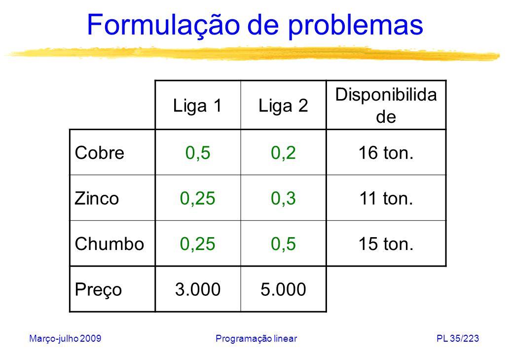 Março-julho 2009Programação linearPL 35/223 Formulação de problemas Liga 1Liga 2 Disponibilida de Cobre0,50,216 ton. Zinco0,250,311 ton. Chumbo0,250,5