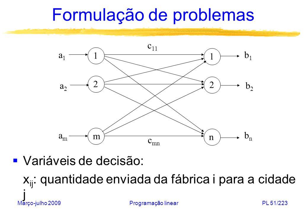 Março-julho 2009Programação linearPL 52/223 Formulação de problemas Modelo: