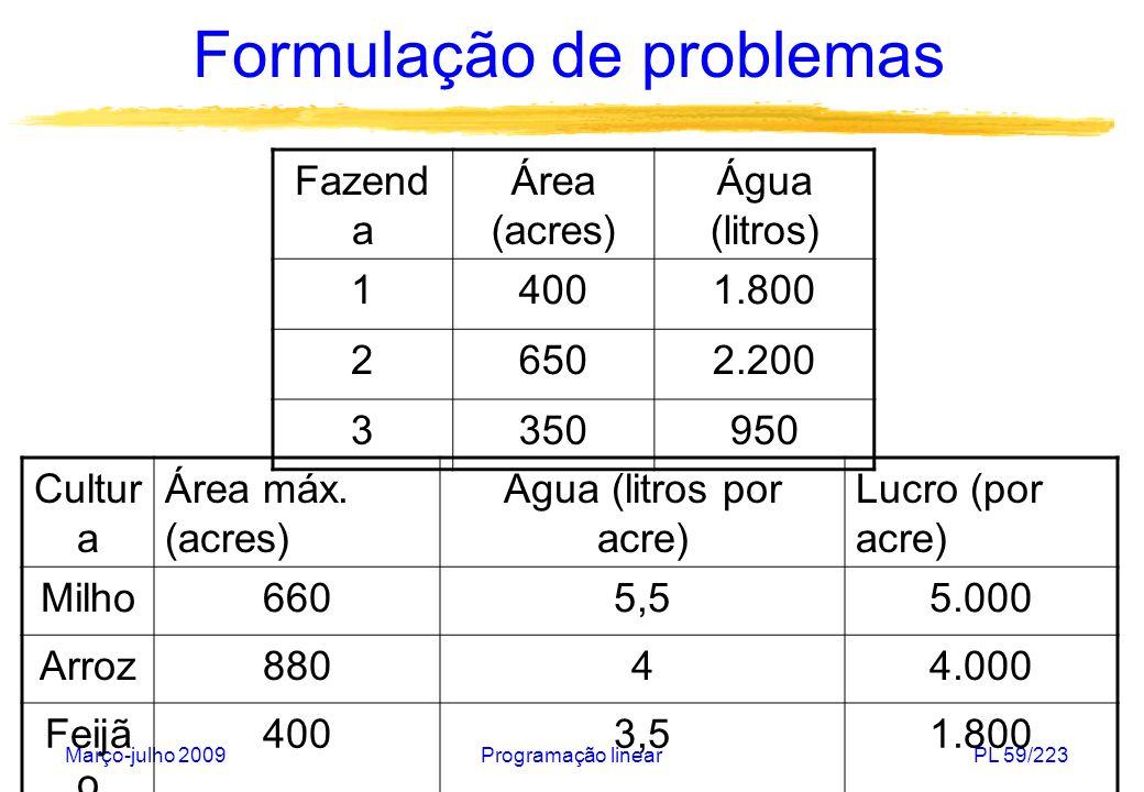 Março-julho 2009Programação linearPL 60/223 Formulação de problemas Variáveis de decisão: x ij : área da fazenda i=1,2,3 destinada ao plantio da cultura j {m, a, f} Função objetivo: maximizar 5.000 (x 1m + x 2m + x 3m ) + 4.000 (x 1a + x 2a + x 3a ) + 1.800 (x 1f + x 2f + x 3f ) Restrições de não-negatividade: x im, x ia, x if 0, i=1,2,3