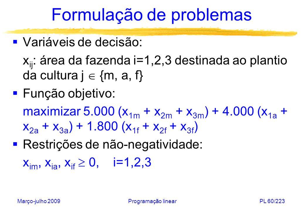 Março-julho 2009Programação linearPL 61/223 Formulação de problemas Restrições associadas à área de cultivo: x 1m + x 1a + x 1f 400 x 2m + x 2a + x 2f 650 x 3m + x 3a + x 3f 350 Restrições associadas ao consumo de água: 5,5 x 1m + 4 x 1a + 3,5 x 1f 1.800 5,5 x 2m + 4 x 2a + 3,5 x 2f 2.200 5,5 x 3m + 4 x 3a + 3,5 x 3f 950
