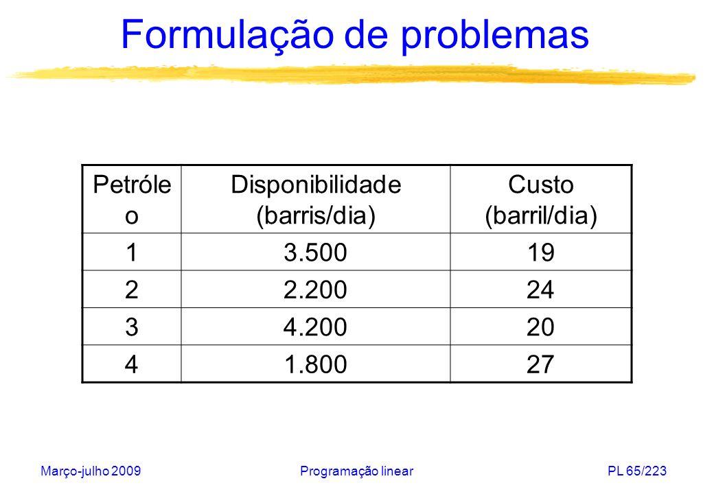 Março-julho 2009Programação linearPL 66/223 Formulação de problemas GasolinaEspecificaçõesPreço (por barril) Super (1)Não mais que 30% do petróleo (1) Não menos que 40% do petróleo (2) Não mais que 50% do petróleo (3) 35 Azul (2)Não mais que 30% do petróleo (1) Não menos que 10% do petróleo (2) 28 Amarela (3) Não mais que 70% do petróleo (1) 22