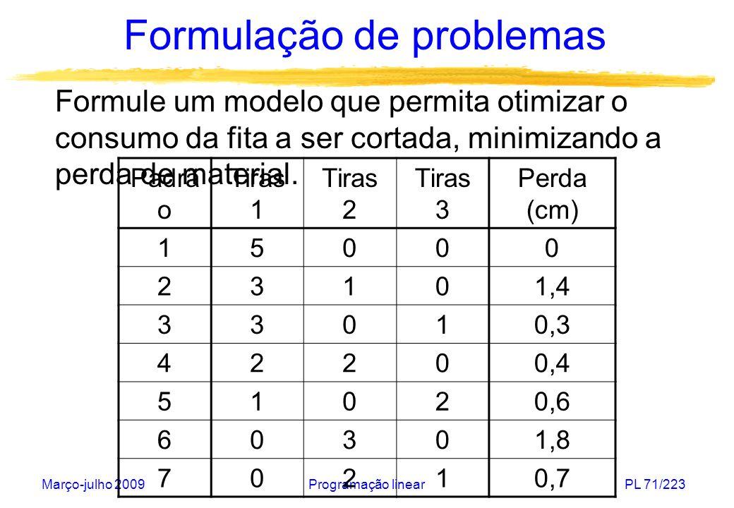 Março-julho 2009Programação linearPL 72/223 Formulação de problemas Exemplo: Padrão 5 4,5cm (3) 4,5cm (3) 2,4cm (1) Perda = 0,6cm