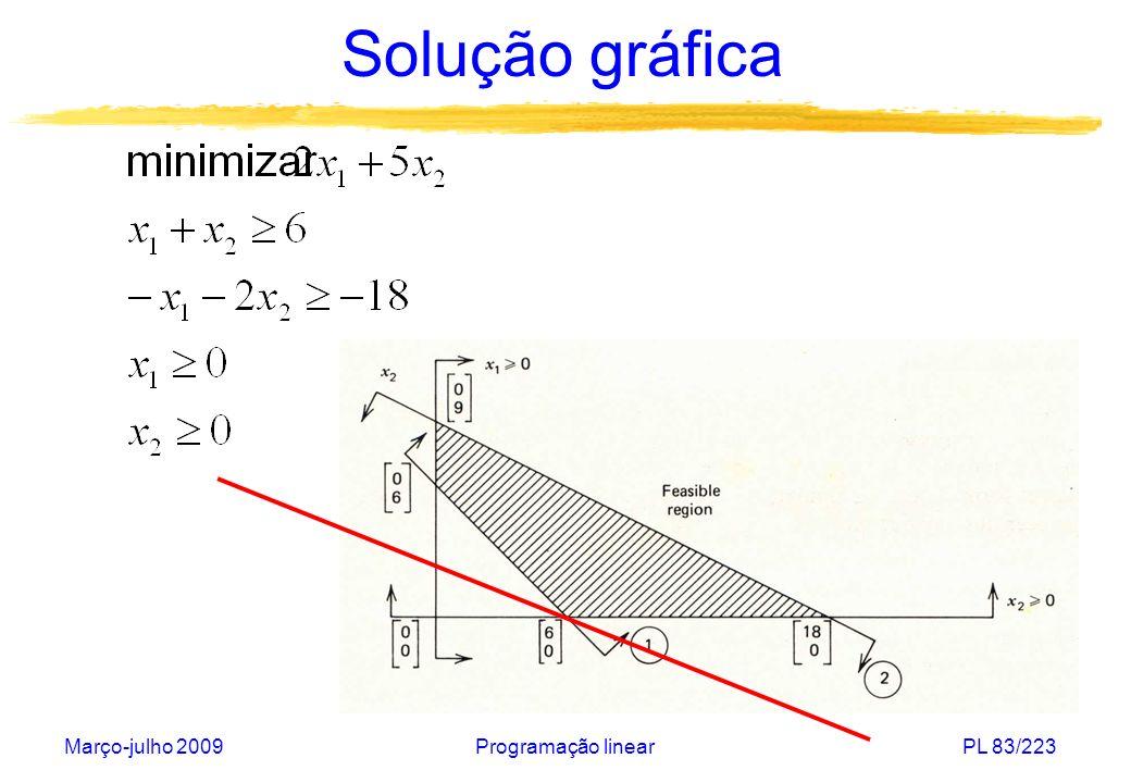 Março-julho 2009Programação linearPL 84/223 Solução gráfica A normal c=(c 1,c 2 ) da função objetivo sempre aponta para a direção de crescimento da função.