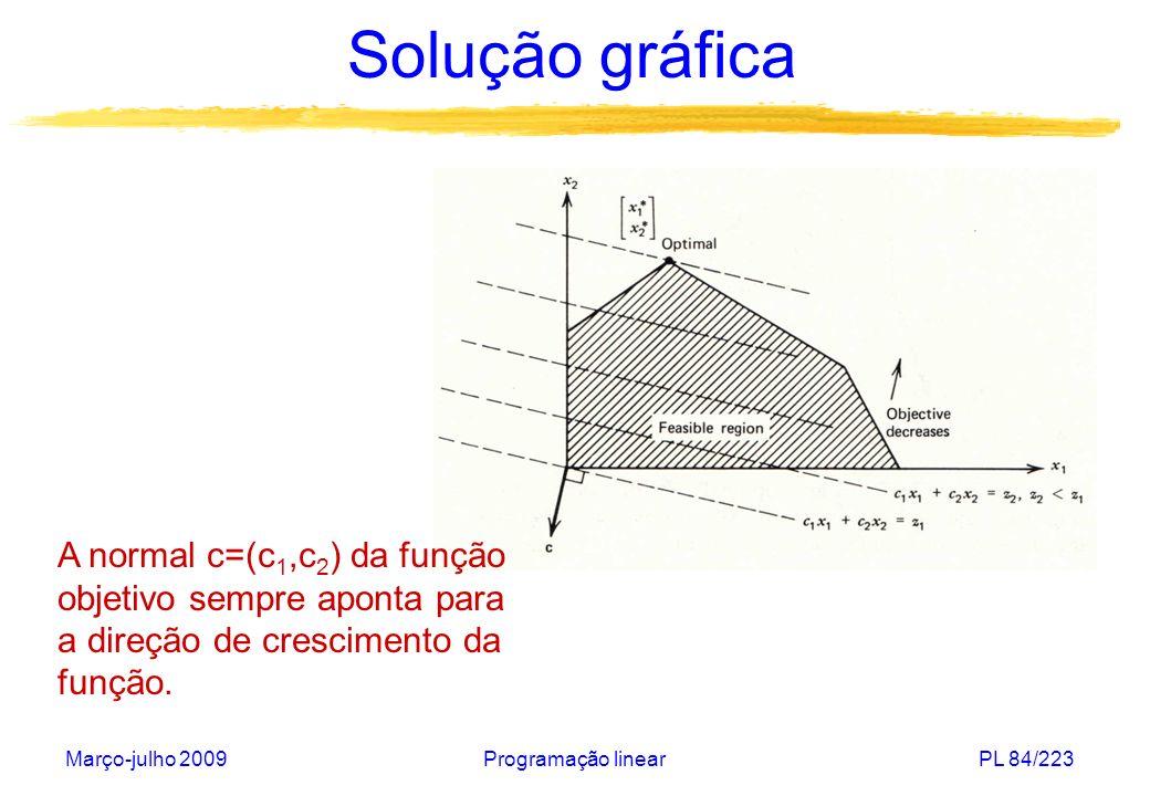 Março-julho 2009Programação linearPL 85/223 Solução gráfica A normal c=(c 1,c 2 ) da função objetivo sempre aponta para a direção de crescimento da função.