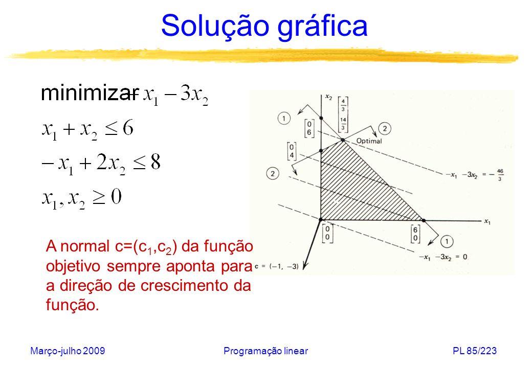 Março-julho 2009Programação linearPL 86/223 Solução gráfica A normal c=(c 1,c 2 ) da função objetivo sempre aponta para a direção de crescimento da função.
