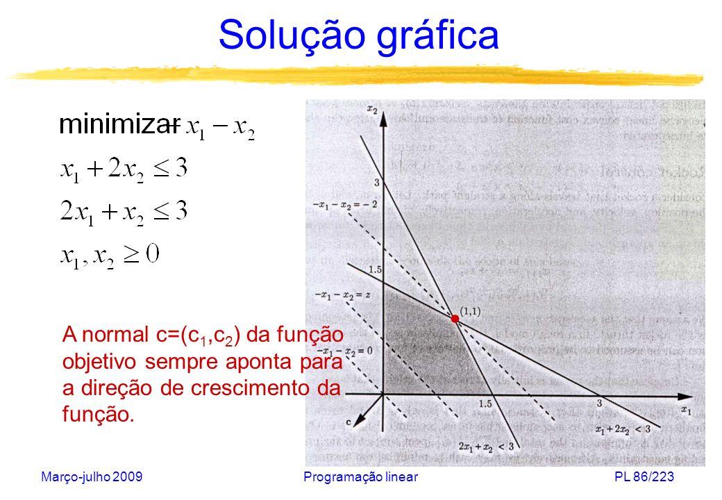 Março-julho 2009Programação linearPL 86/223 Solução gráfica A normal c=(c 1,c 2 ) da função objetivo sempre aponta para a direção de crescimento da fu