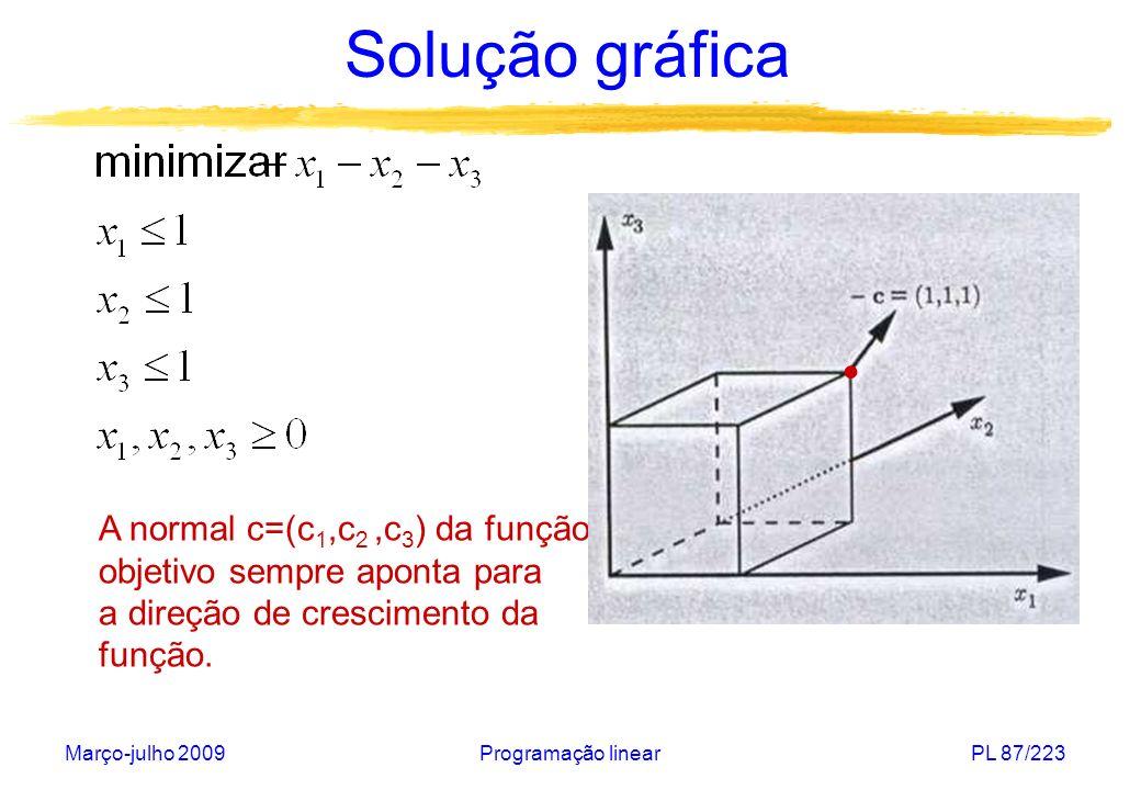 Março-julho 2009Programação linearPL 88/223 Solução gráfica Em todos os exemplos anteriores, a região viável era limitada e a solução ótima era única: correspondia a um ponto extremo da região viável e seu valor era finito.