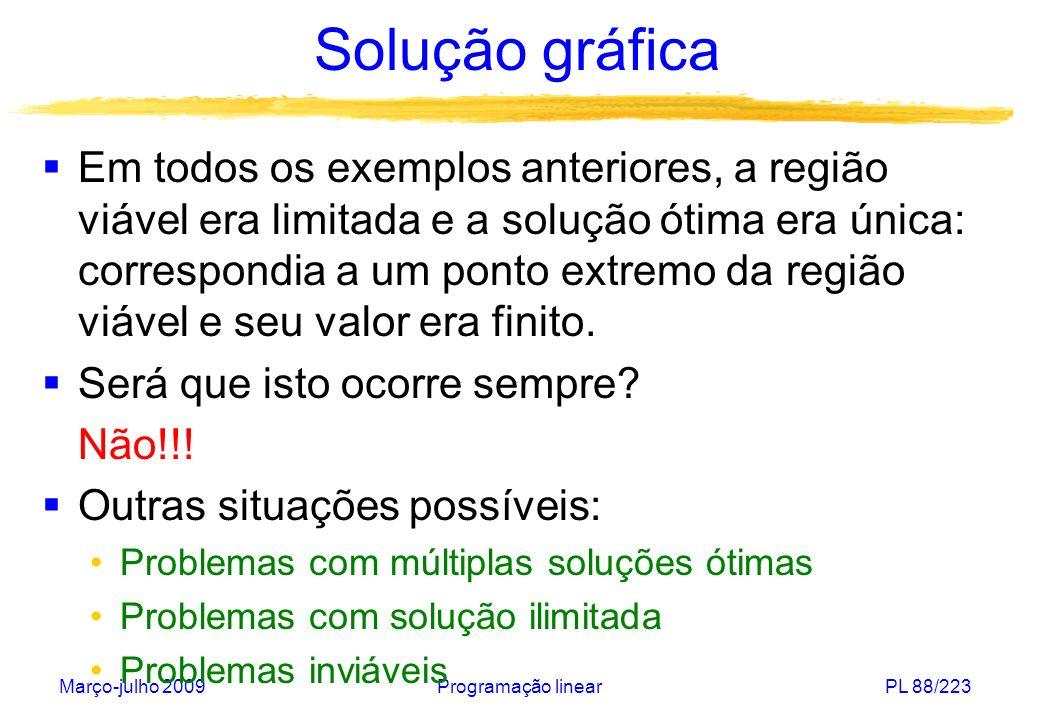 Março-julho 2009Programação linearPL 89/223 Solução gráfica A normal c=(c 1,c 2 ) aponta para a direção de crescimento c=(1,1): solução ótima única (0,0) c=(1,0): conjunto limitado com múltiplas soluções ótimas c=(0,1): conjunto ilimitado com múltiplas soluções ótimas c=(-1,-1): solução ótima ilimitada restrição adicional x 1 + x 2 -2: problema inviável