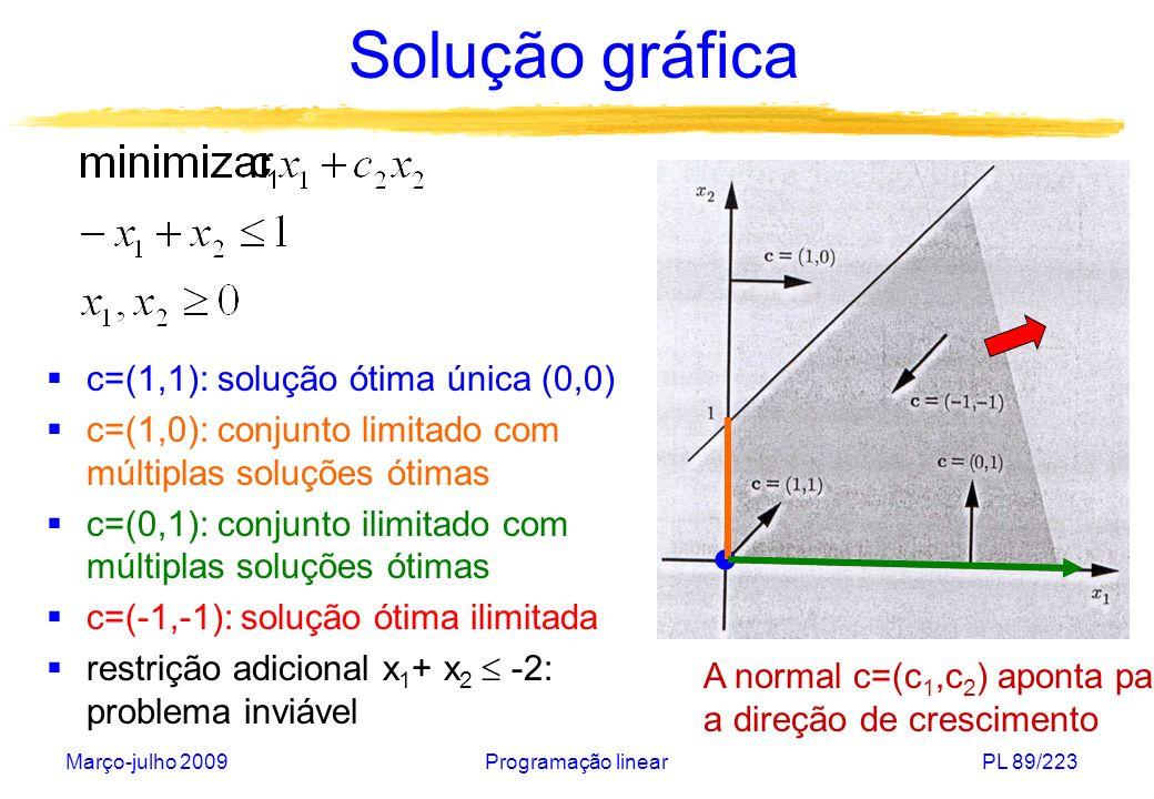 Março-julho 2009Programação linearPL 89/223 Solução gráfica A normal c=(c 1,c 2 ) aponta para a direção de crescimento c=(1,1): solução ótima única (0