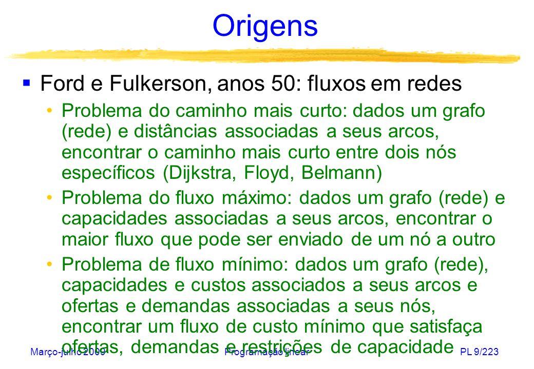 Março-julho 2009Programação linearPL 9/223 Origens Ford e Fulkerson, anos 50: fluxos em redes Problema do caminho mais curto: dados um grafo (rede) e