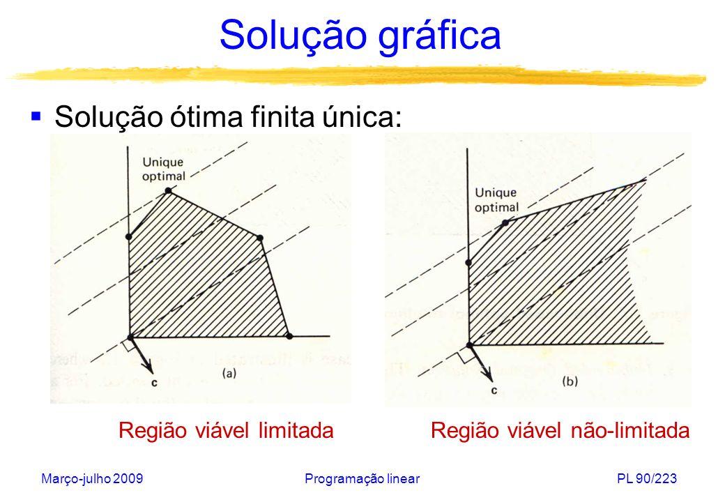 Março-julho 2009Programação linearPL 91/223 Solução gráfica Soluções ótimas finitas alternativas: Região viável limitadaRegião viável não-limitada
