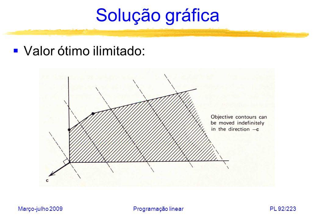 Março-julho 2009Programação linearPL 93/223 Solução gráfica Em três dimensões: Generalização: método Simplex Visitar os vértices do politopo que representa a região viável até chegar a um vértice ótimo