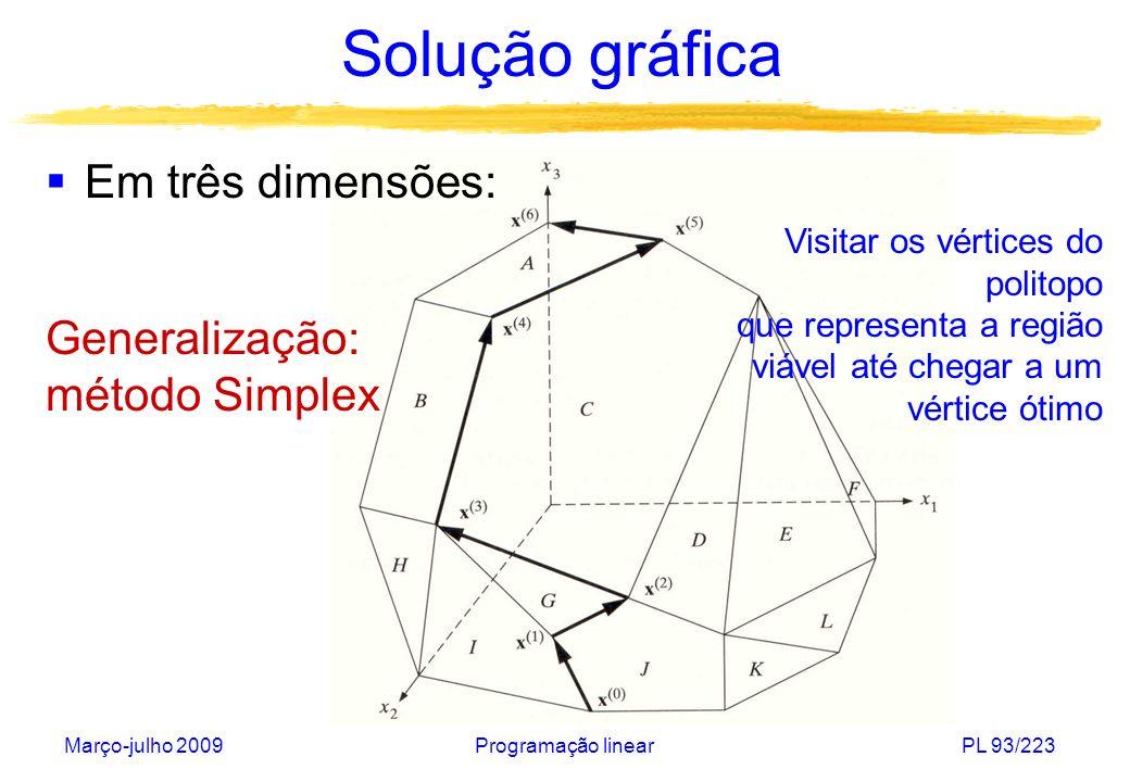 Março-julho 2009Programação linearPL 93/223 Solução gráfica Em três dimensões: Generalização: método Simplex Visitar os vértices do politopo que repre