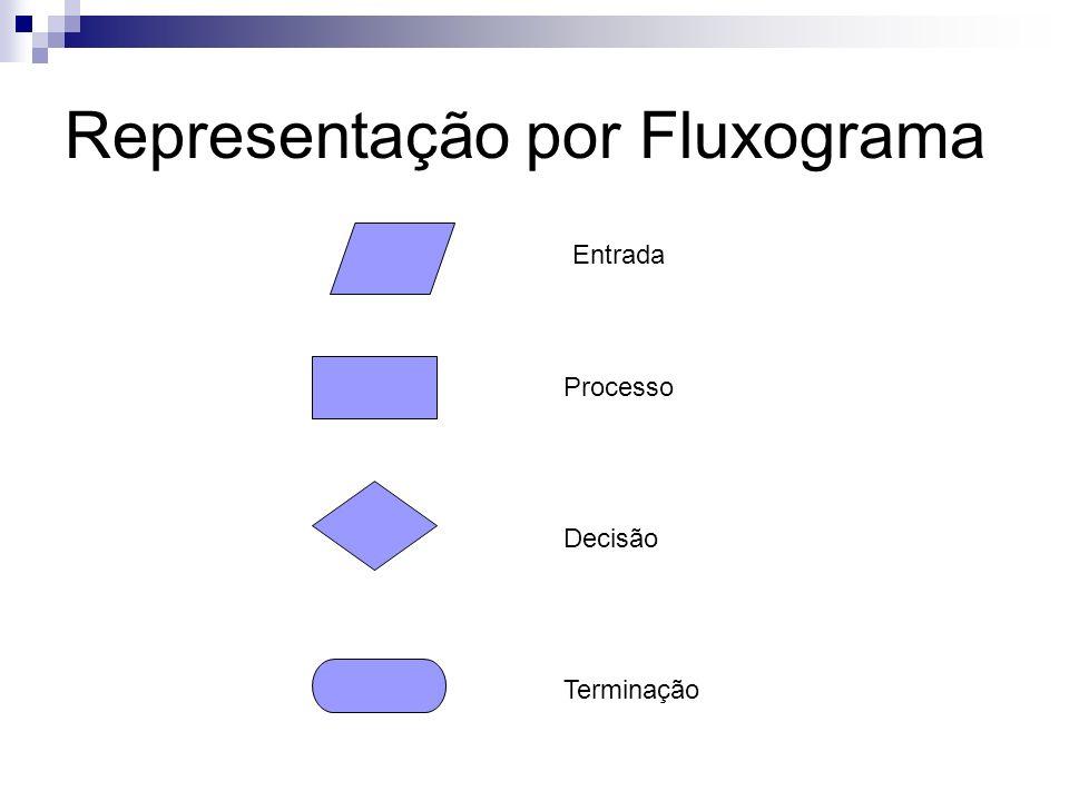 Representação por Fluxograma Entrada Processo Decisão Terminação