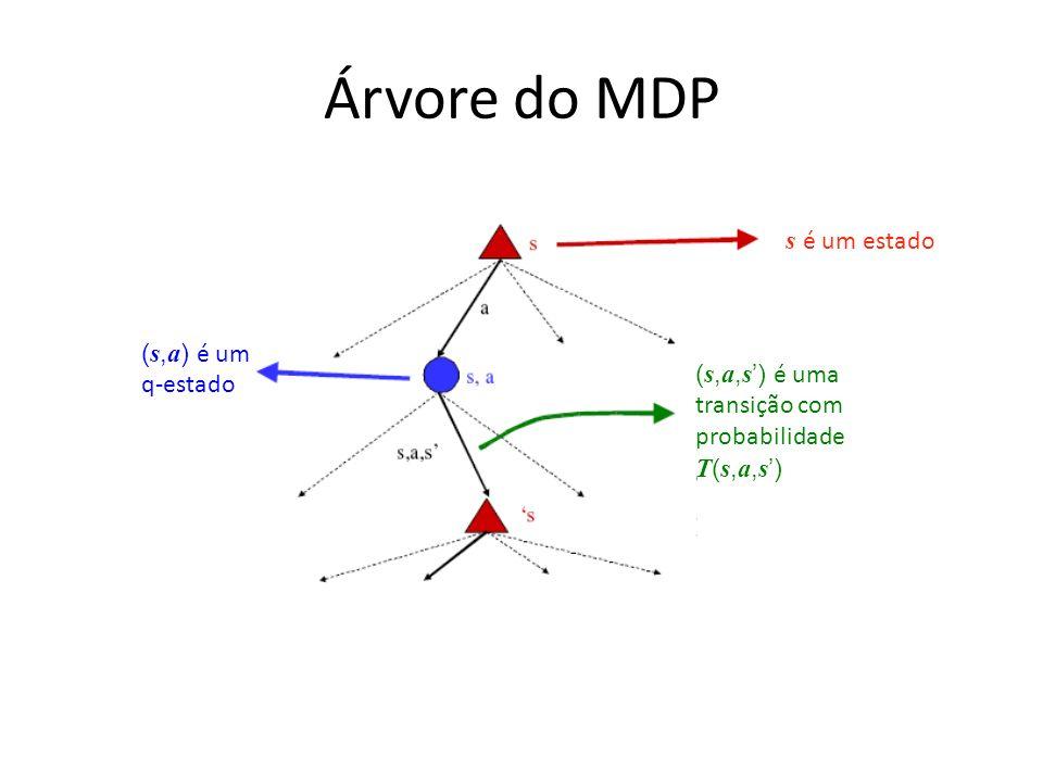 Árvore do MDP s é um estado ( s, a, s ) é uma transição com probabilidade T ( s, a, s ) ( s, a ) é um q-estado