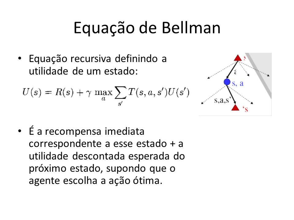 Equação de Bellman Equação recursiva definindo a utilidade de um estado: É a recompensa imediata correspondente a esse estado + a utilidade descontada
