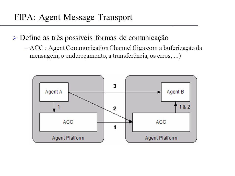 FIPA: Agent Message Transport Define as três possíveis formas de comunicação –ACC : Agent Communication Channel (liga com a buferização da mensagem, o