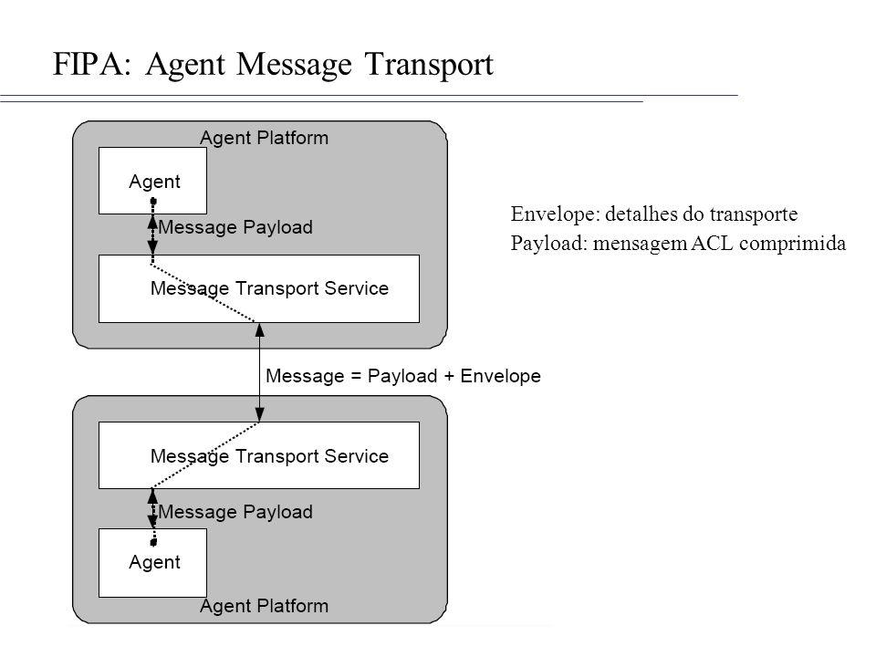 FIPA: Agent Message Transport Envelope: detalhes do transporte Payload: mensagem ACL comprimida