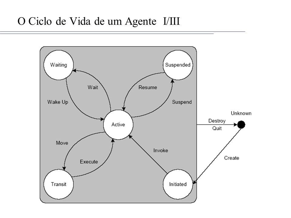 O Ciclo de Vida de um Agente I/III