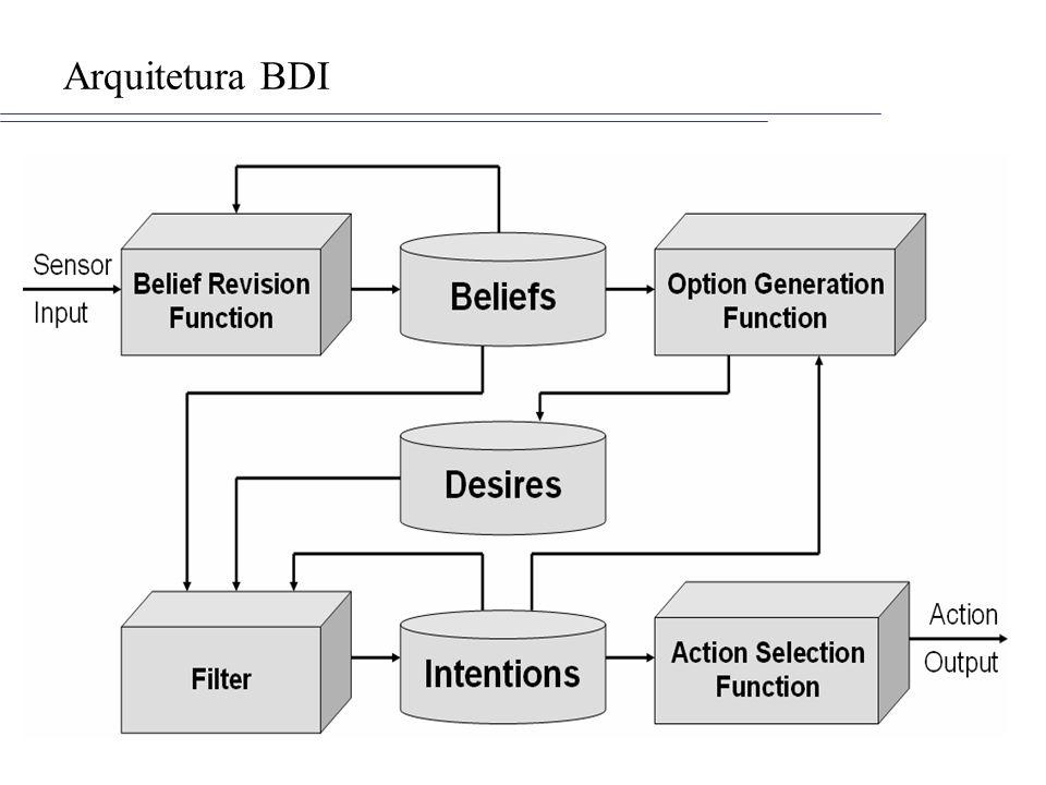 Hierarquia de comportamentosI/II Comportamentos Simples –Modelam os comportamentos atômicos –OneShotBehaviour: modela comportamentos que só devem executar uma vez e que não podem ser bloqueados (parar o comportamento até que algum evento ocorra) –CyclicBehaviour: Modela comportamentos atômicos que devem ser executados eternamente Comportamentos Compostos –Modelam comportamentos que são compostos de outros comportamentos.