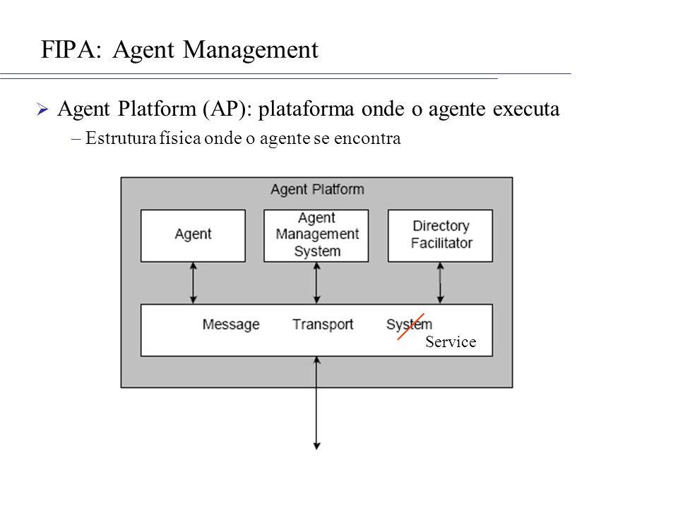 ASF + FIPA Interface MTP (Message Transport Protocol) –Define um método send que os agentes podem utilizar para enviar as mensagens Classe AMS: –Gerencia a criação e a destruição das entidades –Informa quais são os agentes que executam um serviço