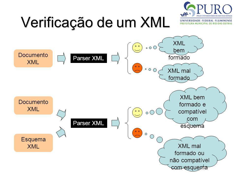 Verificação de um XML Parser XML Documento XML XML bem formado XML mal formado Parser XML Documento XML XML bem formado e compatível com esquema XML m