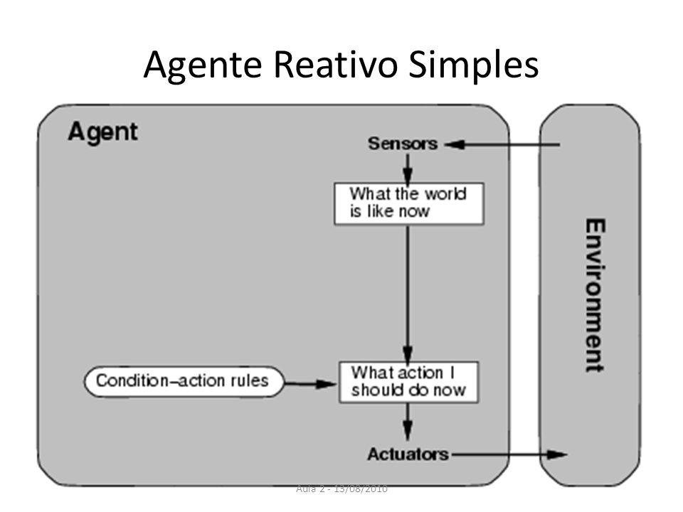 Exemplo: Agente Reativo Simples Regras condição-ação (regras se-então) fazem uma ligação direta entre a percepção atual e a ação.