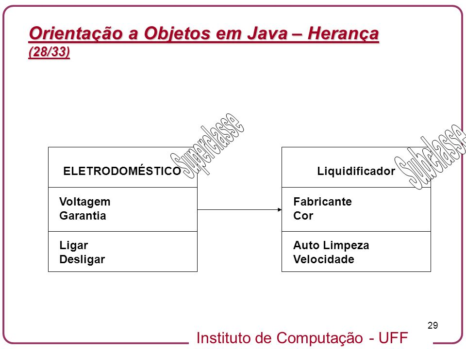 Instituto de Computação - UFF 29 Orientação a Objetos em Java – Herança (28/33) ELETRODOMÉSTICO Voltagem Garantia Ligar Desligar Liquidificador Fabric
