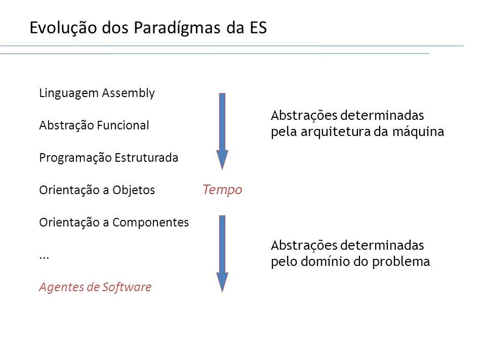 Evolução dos Paradígmas da ES Linguagem Assembly Abstração Funcional Programação Estruturada Orientação a Objetos Orientação a Componentes... Agentes