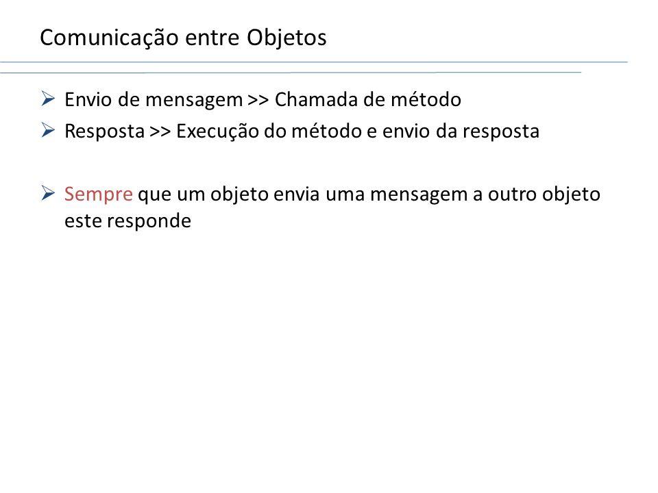 Comunicação entre Objetos Envio de mensagem >> Chamada de método Resposta >> Execução do método e envio da resposta Sempre que um objeto envia uma men