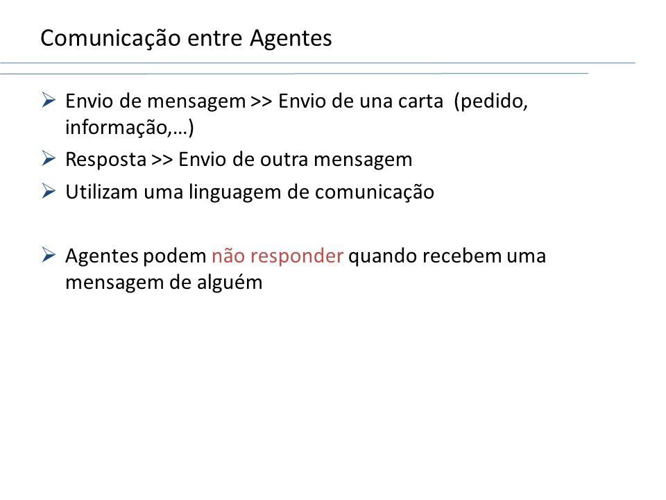 Comunicação entre Agentes Envio de mensagem >> Envio de una carta (pedido, informação,…) Resposta >> Envio de outra mensagem Utilizam uma linguagem de