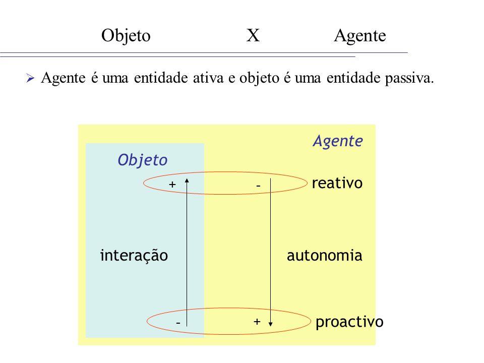 Agente Objeto X Agente Agente é uma entidade ativa e objeto é uma entidade passiva. + - autonomia Objeto proactivo reativo + - interação