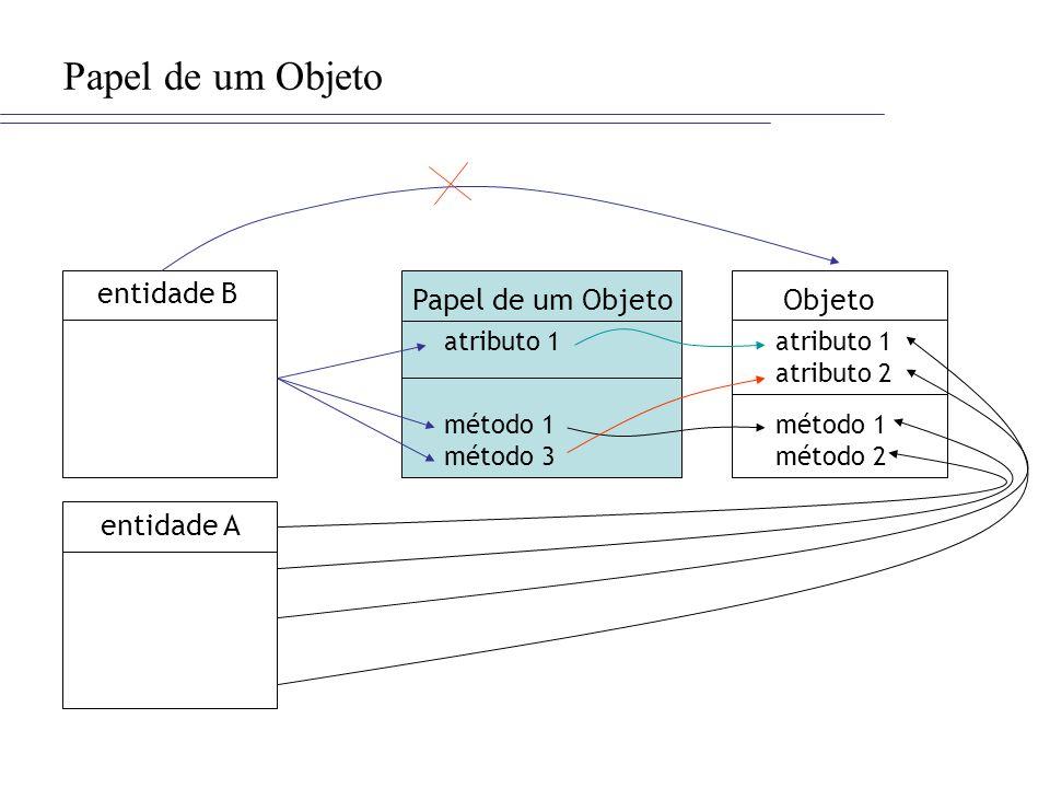 Papel de um Objeto Objeto atributo 1 atributo 2 método 1 método 2 entidade B entidade A Papel de um Objeto atributo 1 método 1 método 3