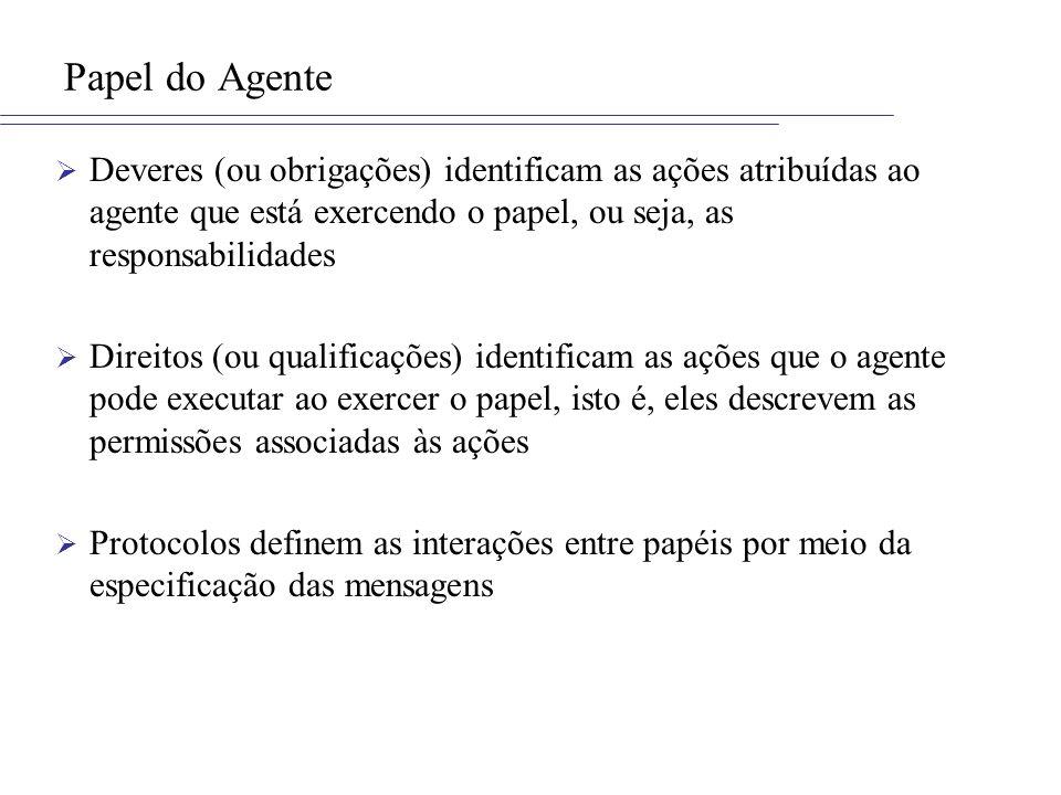 Papel do Agente Deveres (ou obrigações) identificam as ações atribuídas ao agente que está exercendo o papel, ou seja, as responsabilidades Direitos (