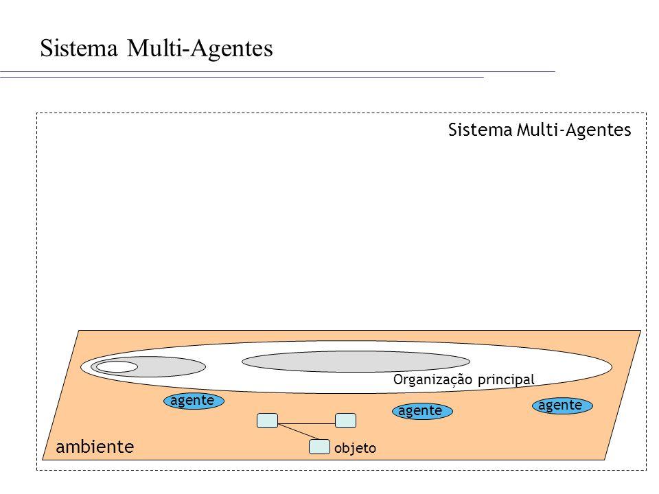Sistema Multi-Agentes ambiente Sistema Multi-Agentes agente Organização principal objeto