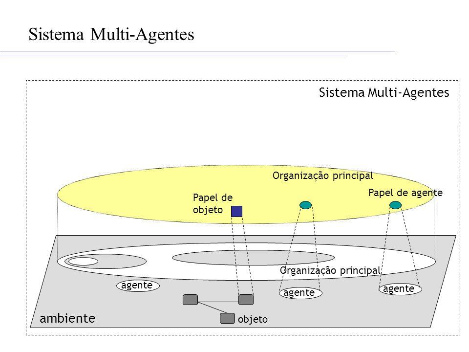Sistema Multi-Agentes ambiente Sistema Multi-Agentes agente objeto Papel de agente Papel de objeto Organização principal