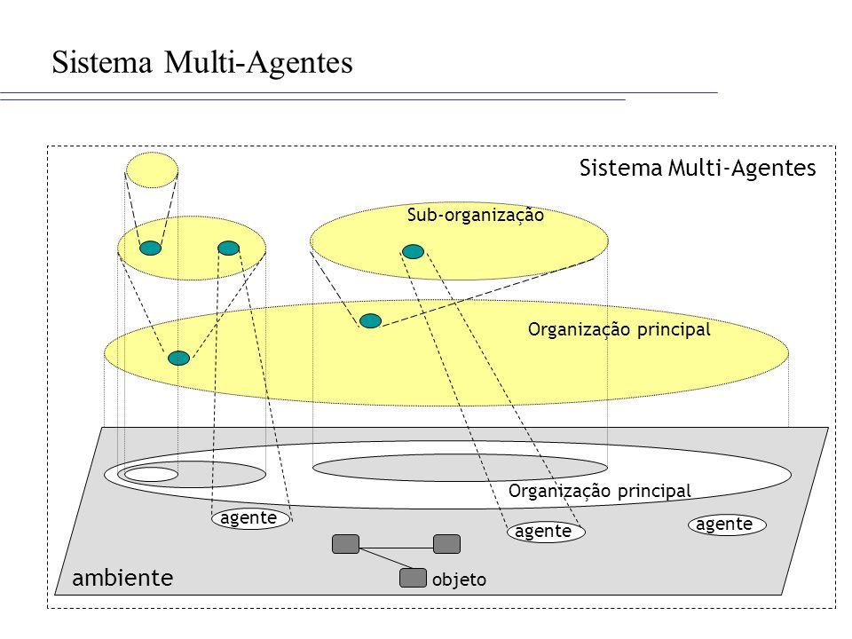 Sistema Multi-Agentes ambiente agente objeto Sub-organização Organização principal
