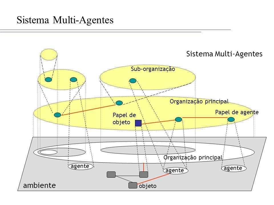 Sistema Multi-Agentes ambiente agente objeto Sub-organização Papel de agente Papel de objeto Organização principal