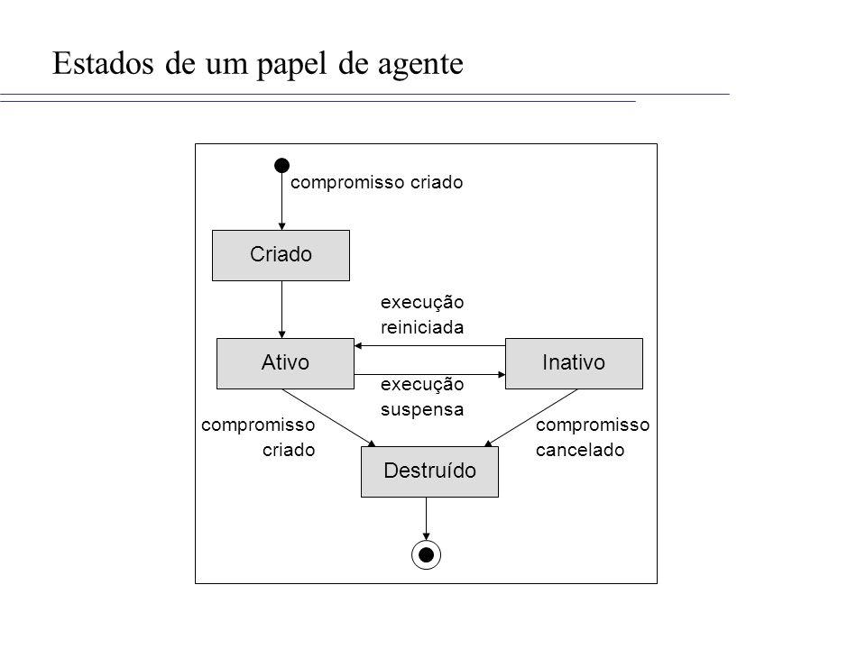 Estados de um papel de agente Criado Ativo Destruído Inativo compromisso criado compromisso criado compromisso cancelado execução suspensa execução re