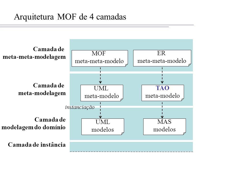 Camada de meta-modelagem Camada de modelagem do domínio Camada de meta-meta-modelagem Camada de instância MOF meta-meta-modelo ER meta-meta-modelo UML